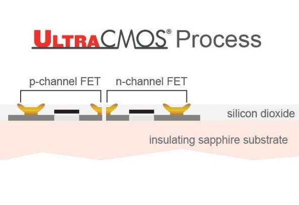 UltraCMOS® Semiconductor Technology Platforms: A Rapid Advancement