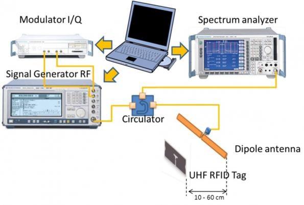 Identifying UHF RFID tag design weaknesses