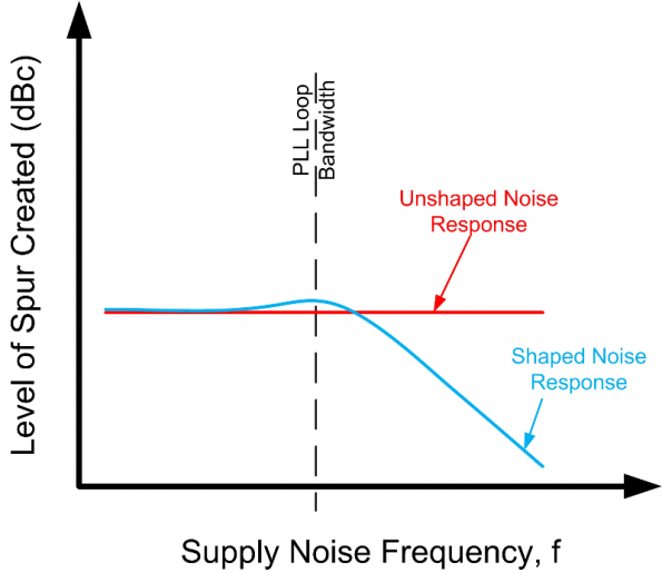 SIGNAL CHAIN BASICS #71: How supply noise impacts clocking devices