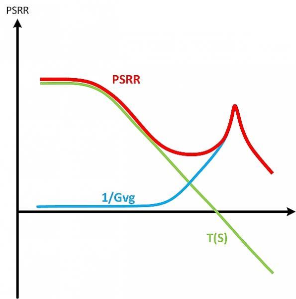 Understanding linear regulators and their key performance parameters