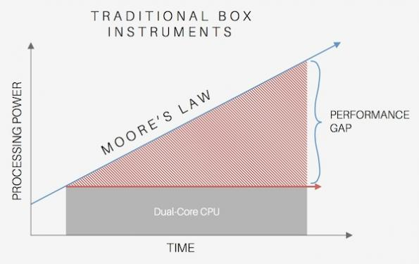 Plateauing clock speeds impact test and measurement