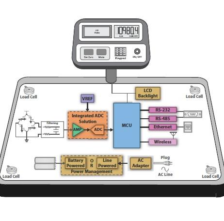 Industrial Automation Solutions - Sensors and Field Transmitters