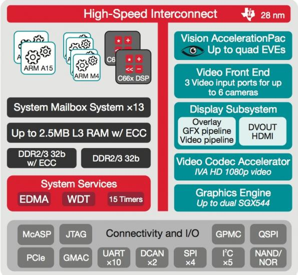 TI rolls heterogeneous number crunching SoC for automotive video processing