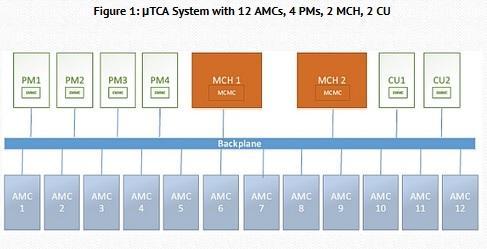 Power module redundancy