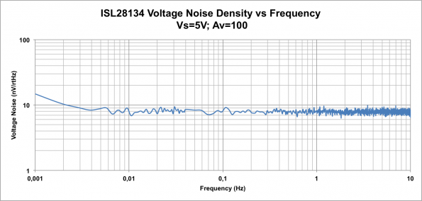 High accuracy analog signal measurement with ultra low power MCU