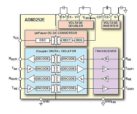 Integrated isolation and power bridges the gap between USB and traditional industrial interfaces
