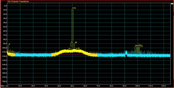 Improving receiver sensitivity: a story of ADCs and SiGe gain blocks