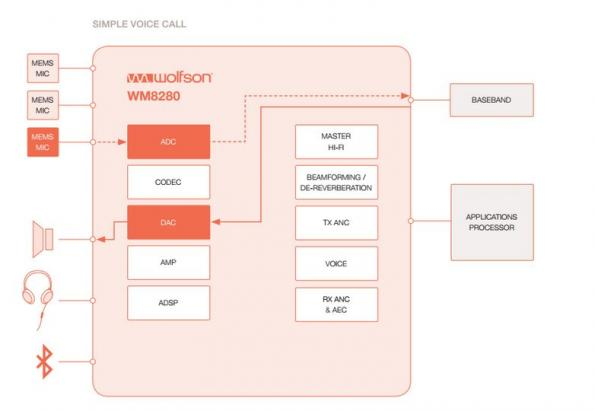 Configuring complex audio use cases with WISCE and Android