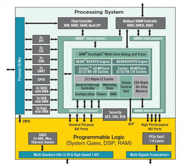 Wireless applications: OS consideration for Zynq All Programmable SoCs