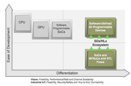Xilinx expands ecosystem around Zync MPSOC