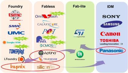 CMOS image sensor market on 10.6% CAGR