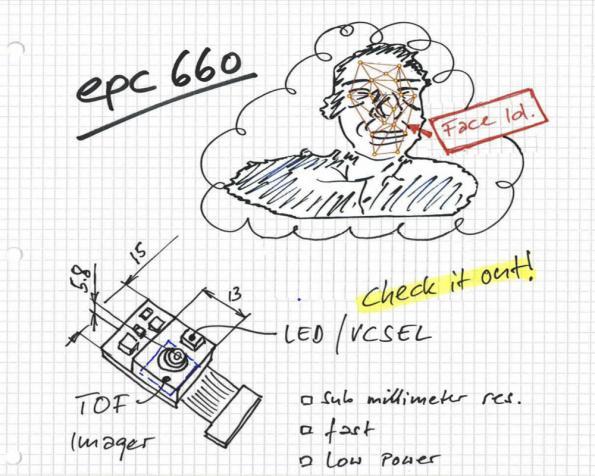 Espros: Enhanced face ID security using 3D TOF camera
