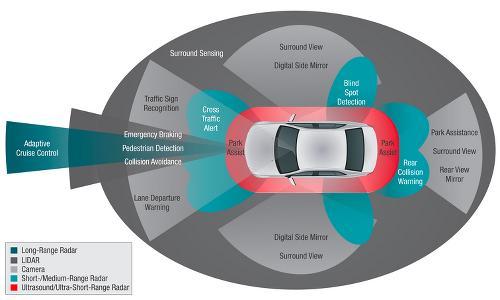 Intersil: ADAS Safety Focus: Around View Systems