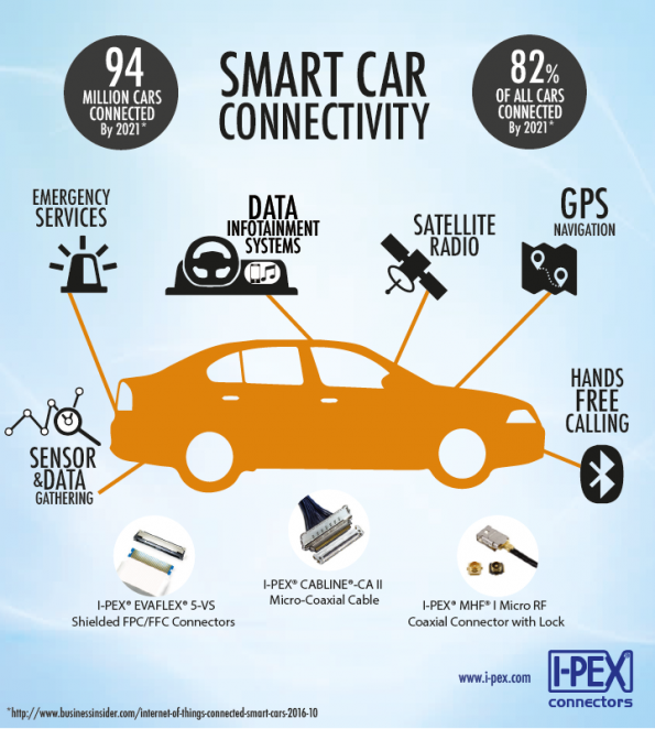 I-PEX Connectors: Answering the Demand for Smart Car Connectivity
