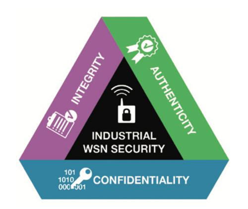Linear Tech: Security, reliability are key in wireless networks for industrial IoT