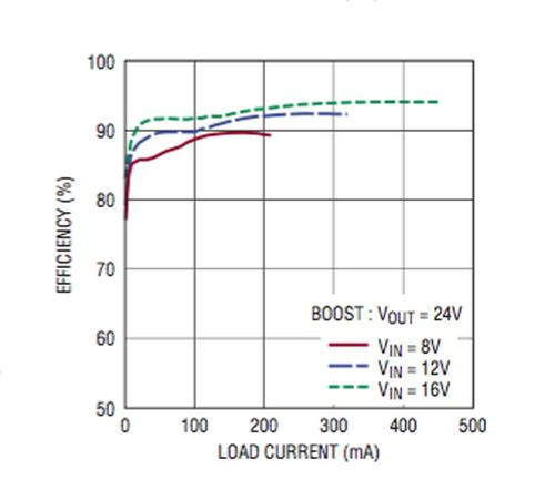 Linear Technology: Low IQ, 60V Monolithic Boost/Sepic/Inverting DC/DC Converter