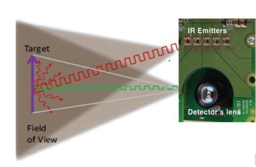 Infrared Illumination for Time-of-Flight Applications