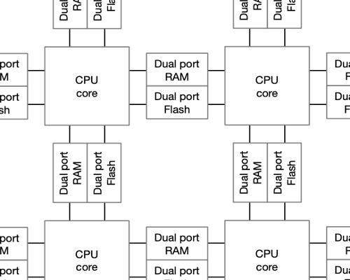 A new architecture for automotive CPUs