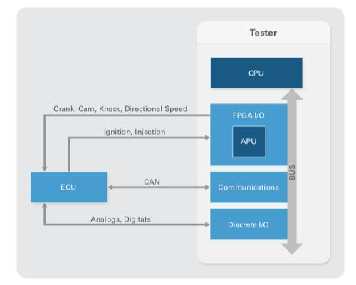 National Instruments: Key considerations for powertrain HIL test