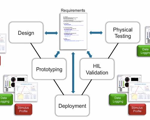 National Instruments: Architectures for implementing a hardware-in-the-loop testing system