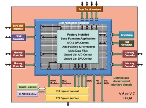 Pentek: Putting FPGAs to Work in Software Radio Systems