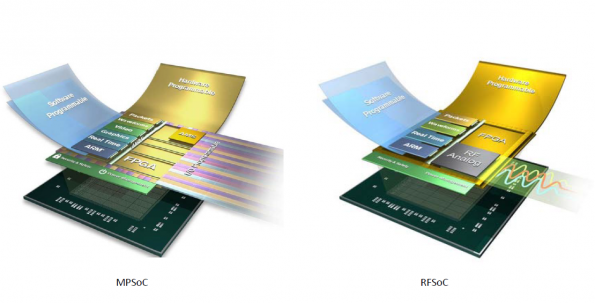 Development and Deployment Strategies for Xilinx's RFSoC FPGA
