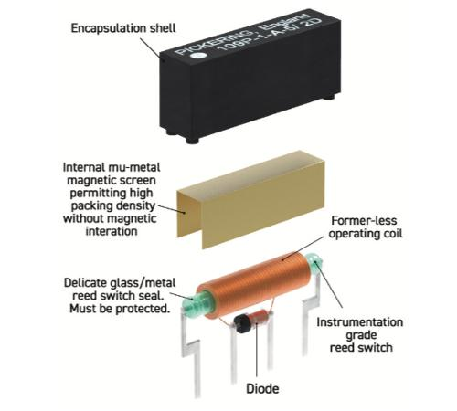 Pickering Electronics: Concise Technical Guide to Reed Relays