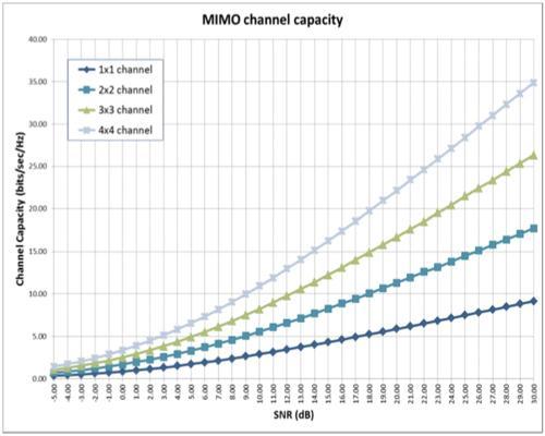 Quantenna: Benefits of 8 x 8 Wi-Fi home gateways | eeNews Europe