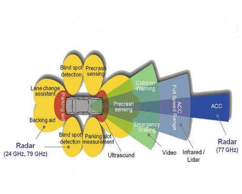 Radar congestion study
