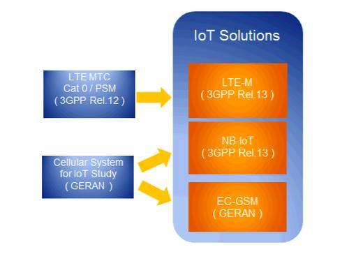 Rohde & Schwarz: 3GPP's Narrowband Internet of Things