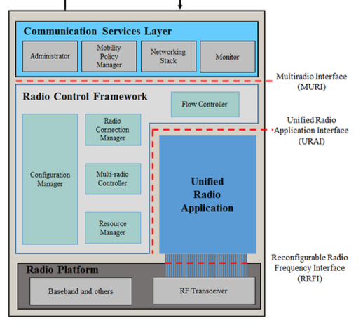 ETSI: Software Radio Reconfiguration