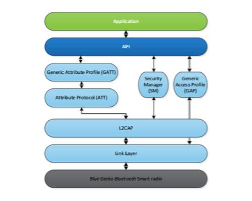 Silicon Labs: Designing for Bluetooth Low Energy applications
