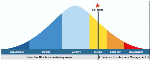 Proactive vs. Reactive Approaches to Obsolescence Management