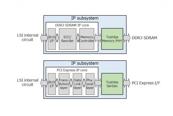 IP subsystems for PCI Express and DDR3, for custom LSI platforms, from Toshiba