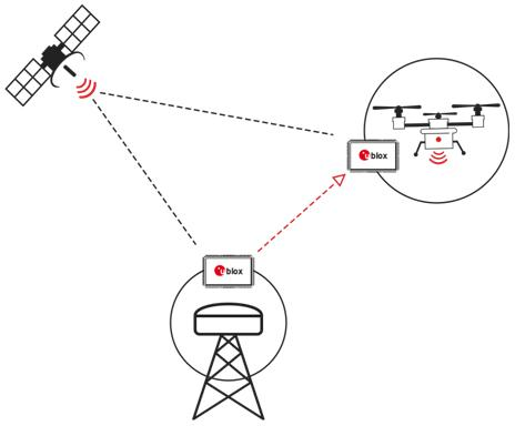 Firmware fixes GPS to cm level with faster updates, more constellations