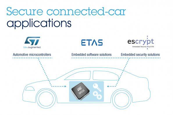 ST, Escrypt and ETAS partner to secure ECUs against hacking attacks