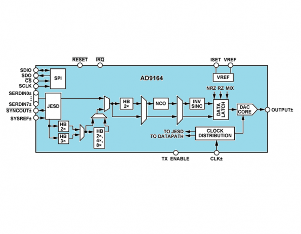 ADI uprates 6GHz DAC with on-chip synthesiser