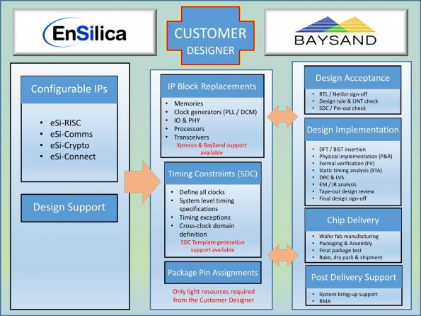 EnSilica/BaySand tie-up offers configurable IP on multi-project wafers
