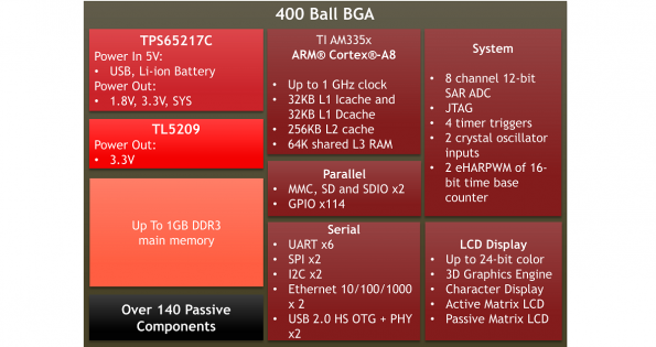System-in-package as used in BeagleBone Black Wireless, in