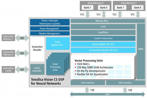 Tensilica IP builds DSP specific to neural net computational model
