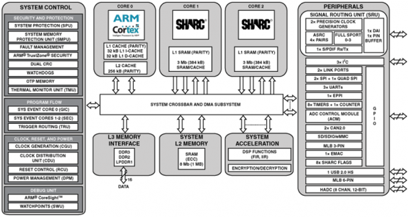 Dual-core SHARCs, with ARM cores, use 2W for fanless DSP designs