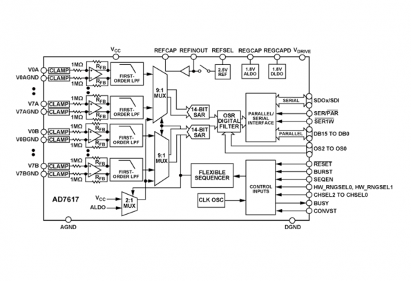 16-ch data acquisition IC; 14-bit, bipolar input, dual simultaneous sampling ADC