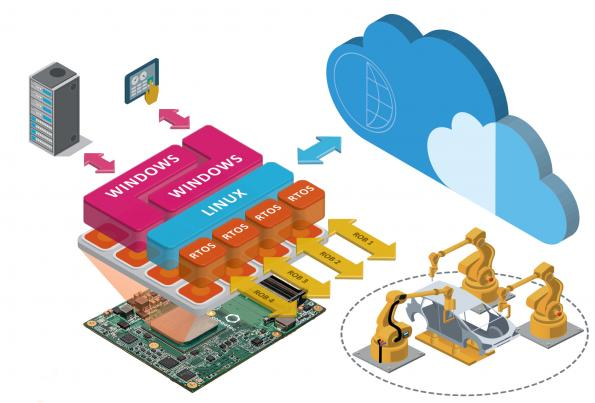 Virtualized fog server installation for M2M/Industry 4 0