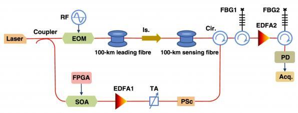 100x software boost for fibre optic sensors