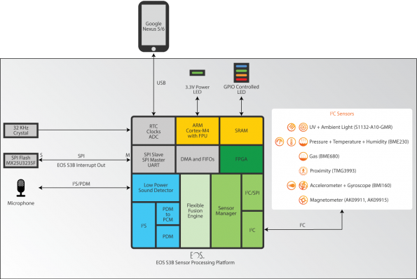 SoC reference design platform offers sensor processing benefits