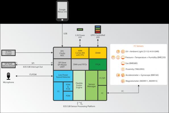 QuickLogic Corporation has introduced the EOS S3 Sensor Processing SoC Reference Design Platform
