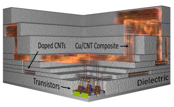 Carbon NanoTubes for SiP and on-chip interconnects