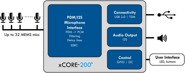 Microphone array aggregator integrates control and DSP functions