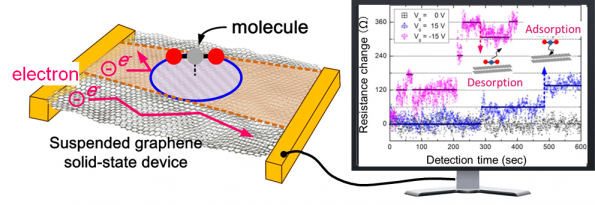 A diagram of a graphene single molecular sensor (left) and the observed signal showing successful detection of single CO2 molecule adsorption / desorption events. (Credit: University of Southampton)