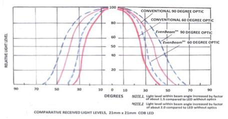 Relative received-light level versus beam angle